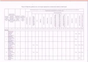 Перечень рабочих мест, на которых проводилась специальная оценка условий труда